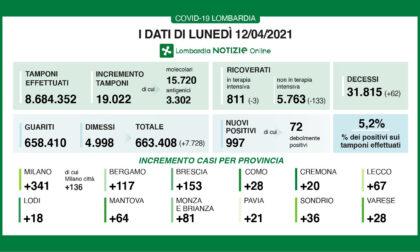 Covid Lombardia: nuovi positivi sotto quota mille. In Brianza +81