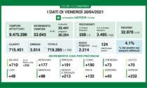 Covid in Lombardia: continuano a calare i ricoveri. In Brianza 213 nuovi positivi