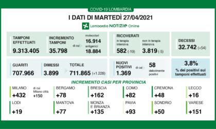 Covid: 1369 nuovi casi in Regione, 135 in Brianza