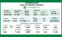 In Brianza accertati 289 casi Covid nelle ultime 24 ore