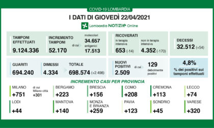 Bollettino Coronavirus 22 aprile: 2509 casi e 54 morti in Lombardia