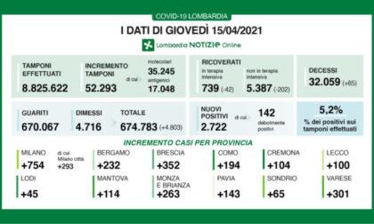 Covid: in Lombardia 202 ricoveri in meno nei reparti e 42 nelle Terapie intensive