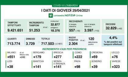 Covid Lombardia: 51mila tamponi e 2300 nuovi positivi. Tutti i dati del 29 aprile