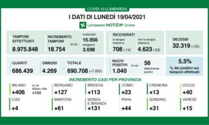 Covid: in Lombardia continuano a diminuire i ricoveri