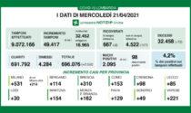 Covid Lombardia: altri 117 ricoverati in meno in reparto (e 8 in terapia intensiva)