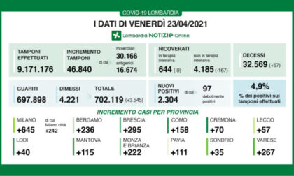Covid: continua il calo dei ricoveri in Lombardia