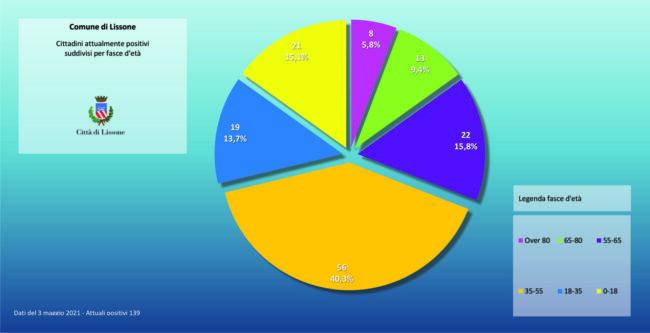 Lissone, dati divisi per età