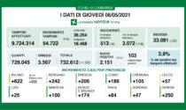 Bollettino Regione Lombardia 6 maggio: 2151 casi e 35 morti