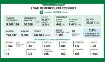Coronavirus Lombardia: su oltre 50mila tamponi i nuovi positivi sono 1198