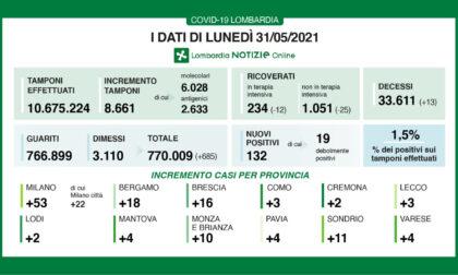 Covid: in Lombardia 132 nuovi positivi su 8.661 tamponi. In Brianza solo 10 casi