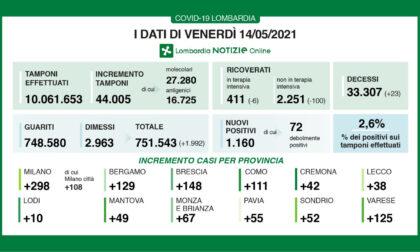 Covid in Lombardia: su 44.005 tamponi, sono 1.160 i nuovi positivi