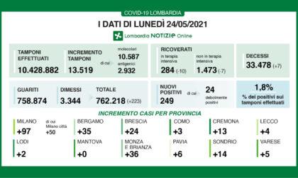 Covid Lombardia: 249 nuovi casi e 7 decessi nelle ultime 24 ore