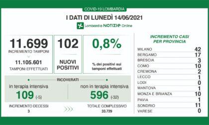 Covid: in Lombardia 102 nuovi casi su 11.699 tamponi
