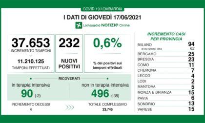 Covid in Lombardia, su oltre 37mila tamponi i positivi sono lo 0,6%