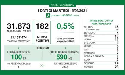 Crollo dei nuovi positivi in Lombardia: in Brianza solo due casi accertati