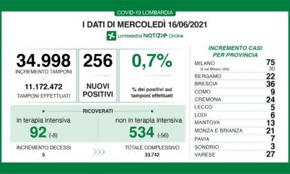 Covid, i dati del 16 giugno: in Lombardia 256 nuovi casi e 5 decessi