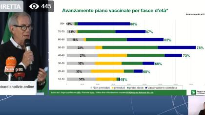 La Lombardia verso i dieci milioni di vaccinazioni