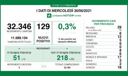 Coronavirus in Lombardia: i nuovi casi in Brianza sono 17