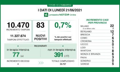 Covid Lombardia, su 10mila tamponi 83 positivi. In Brianza solo sei nuovi casi