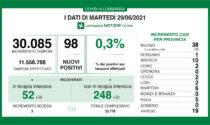 Zero nuovi casi Covid in Brianza nelle ultime 24 ore