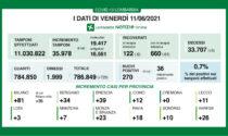 Coronavirus in Lombardia:i nuovi positivi in Brianza sono 32