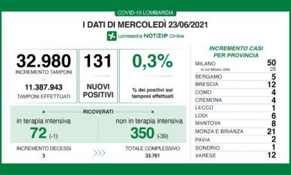 Solo 130 nuovi positivi in tutta la Lombardia