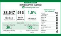 Coronavirus 22 luglio: 513 nuovi casi in Lombardia, 51 in Brianza