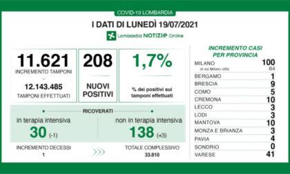 Covid Lombardia: dati stabili, 208 tamponi positivi