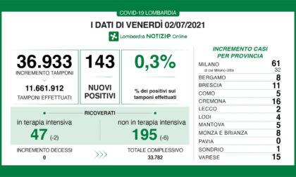 In Lombardia 143 positivi accertati al Covid, otto in Brianza