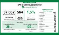 Coronavirus, salgono ancora i casi in Lombardia