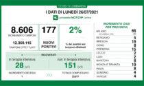 Coronavirus 26 luglio: la percentuale dei nuovi positivi sui tamponi è al 2%