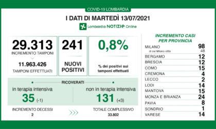 Covid in Brianza: 24 nuovi casi dopo giorni a quota zero