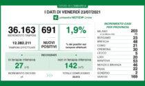 Covid, in Lombardia il rapporto tra tamponi e positivi è all'1,9%