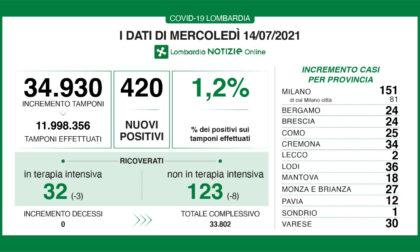 Covid, la percentuale dei positivi sui tamponi in Lombardia sale all'1,2%