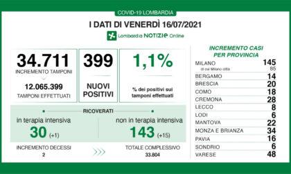 Covid in Lombardia: i dati di venerdì 16 luglio