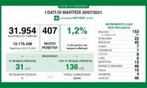 Coronavirus, 48 nuovi casi in provincia di Monza e Brianza