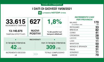 Coronavirus in Lombardia e in Brianza: i dati di oggi