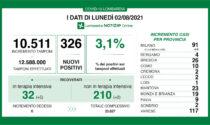 Covid, rapporto tra tamponi e positivi in Lombardia al 3,1%