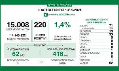 Covid, oggi in Lombardia 220 casi e tre decessi