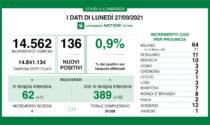 Bollettino Regione Lombardia 27 settembre: 136 casi e 4 morti