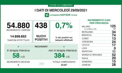 Covid Lombardia: 438 nuovi positivi nelle ultime 24 ore