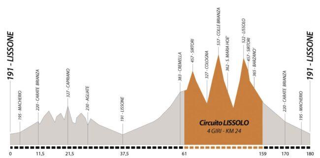 Coppa Agostoni altimetria percorso ciclismo