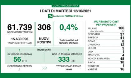 Covid, i dati del 12 ottobre in Lombardia