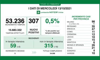 Stabile in Lombardia il rapporto tra tamponi e positivi