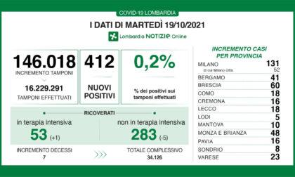 Covid Lombardia: su 146mila tamponi solo lo 0,2% è positivo