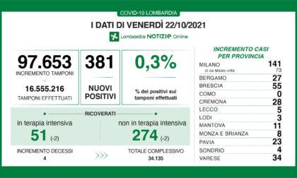 Covid Lombardia: diminuiscono i ricoverati. I positivi oggi sono 381