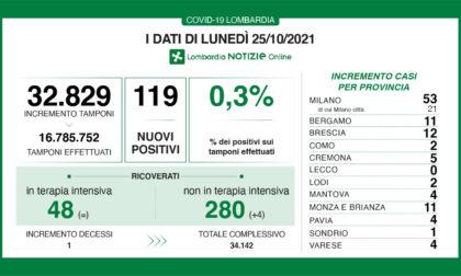 Covid, i dati di lunedì 25 ottobre in Lombardia